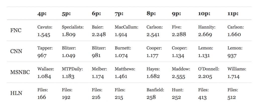 Cable News Ratings 08-09-2017 screenshot